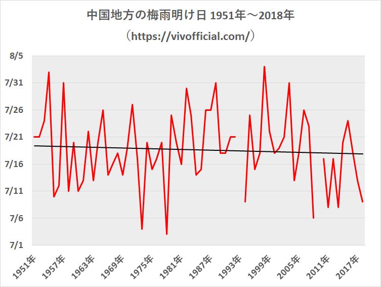 中国地方の梅雨明け日1951年~2018年