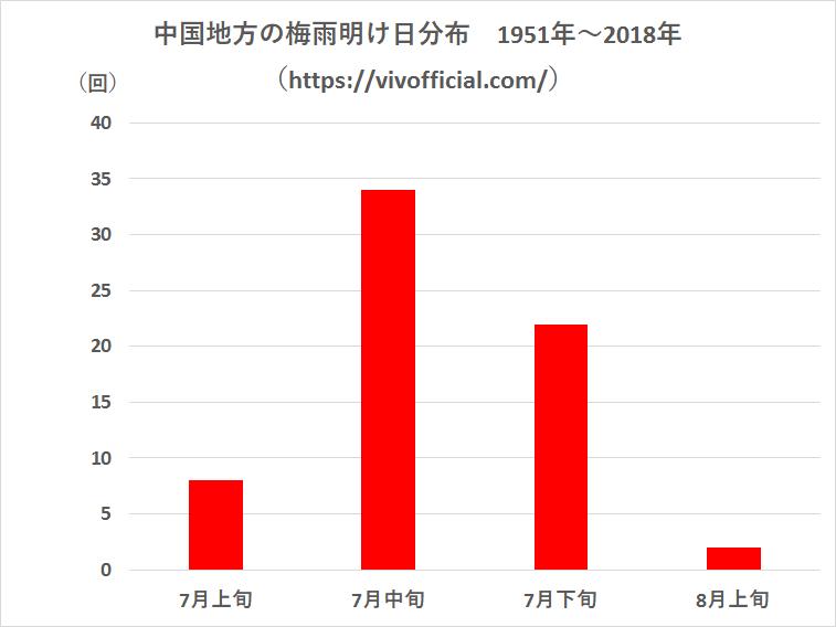 中国地方の梅雨明け日分布1951年~2018年