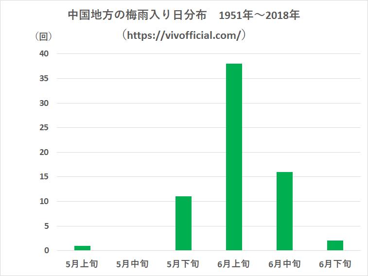中国地方の梅雨入り日分布1951年~2018年