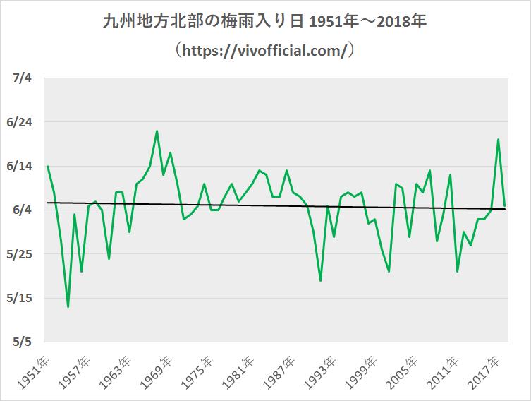 九州地方北部の梅雨入り日1951年~2018年