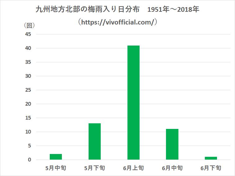 九州地方北部の梅雨入り日分布1951年~2018年