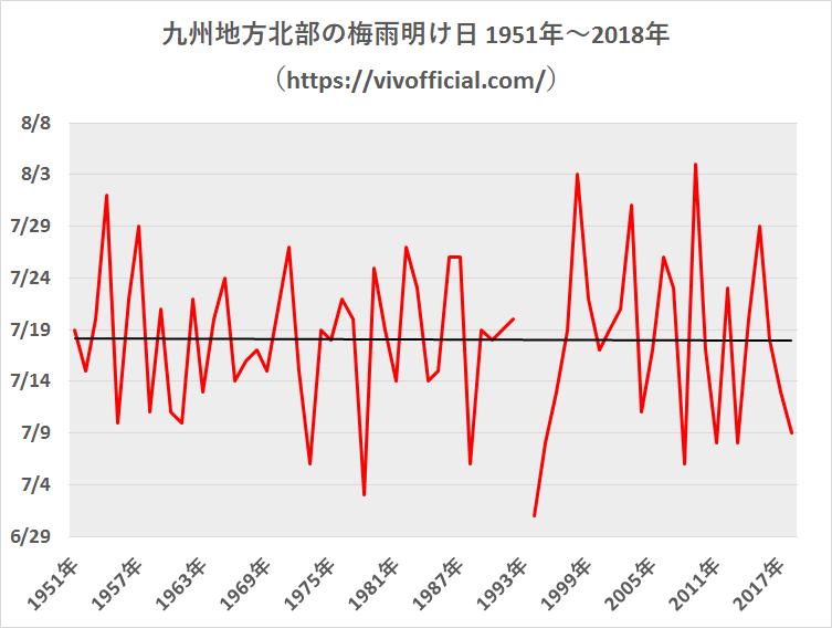 九州地方北部の梅雨明け日1951年~2018年