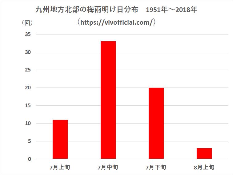 九州地方北部の梅雨明け日分布1951年~2018年