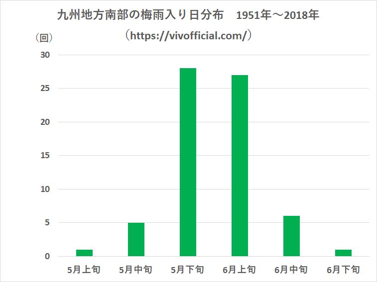 九州地方南部の梅雨入り日分布1951年~2018年