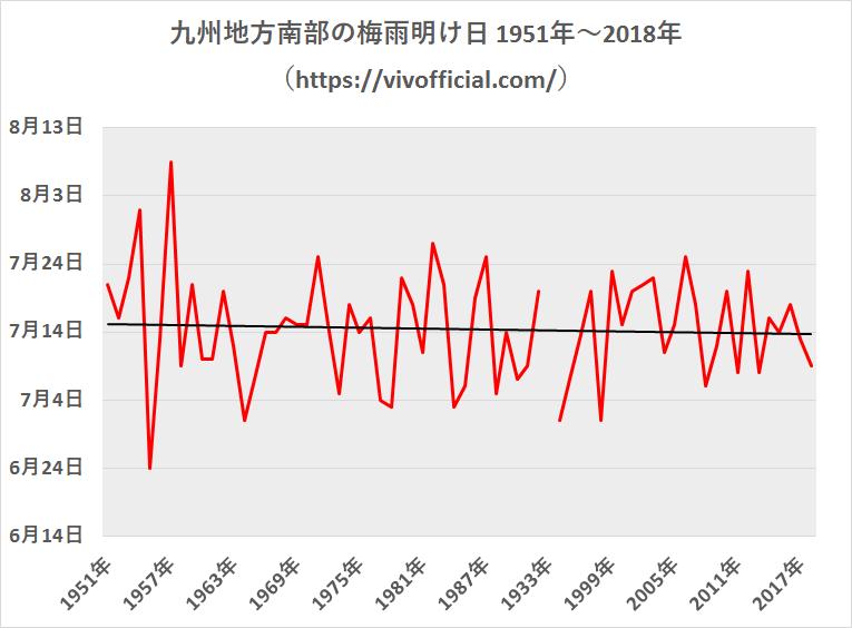 九州地方南部の梅雨明け日1951年~2018年