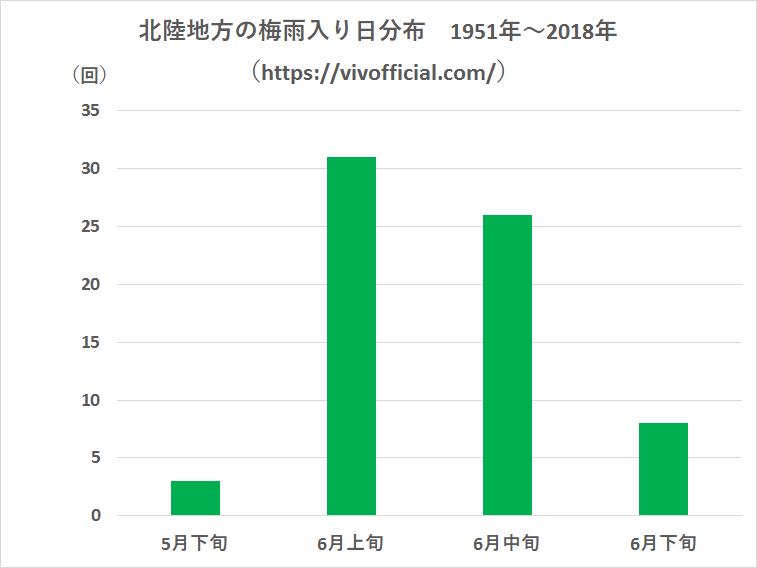 北陸地方の梅雨明け日1951年~2018年②