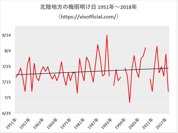 北陸地方の梅雨明け日1951年~2018年