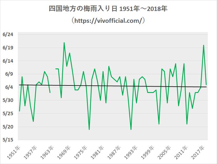 四国地方の梅雨入り日1951年~2018年