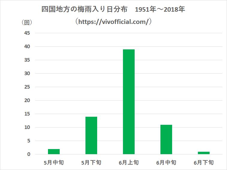 四国地方の梅雨入り日分布1951年~2018年