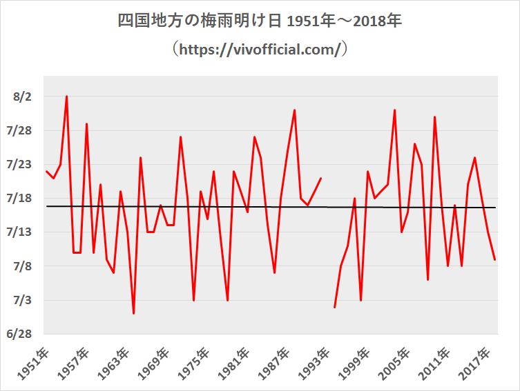 四国地方の梅雨明け日1951年~2018年