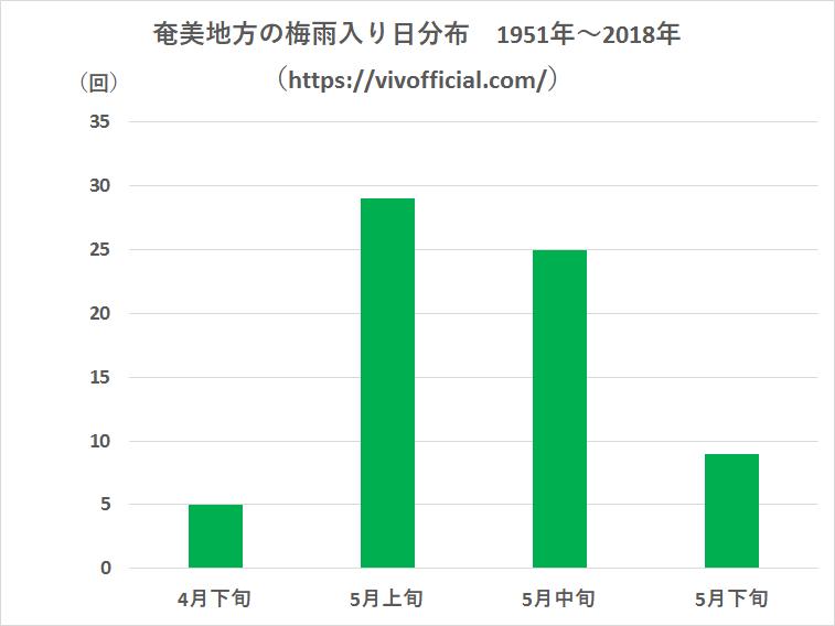 奄美地方の梅雨入り日分布1951年~2018年