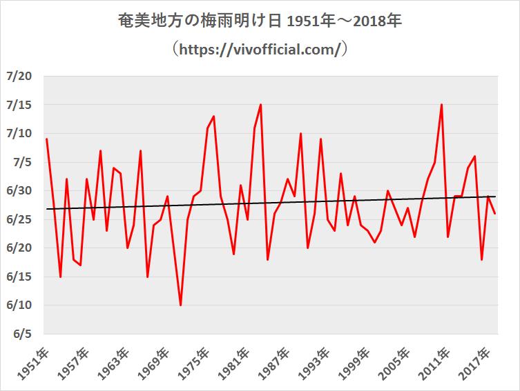 奄美地方の梅雨明け日1951年~2018年