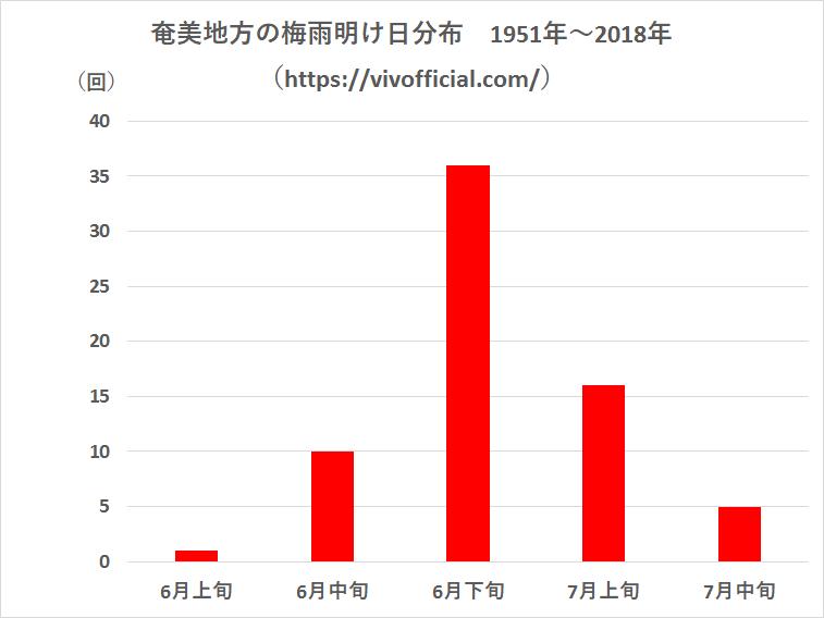 奄美地方の梅雨明け日分布1951年~2018年