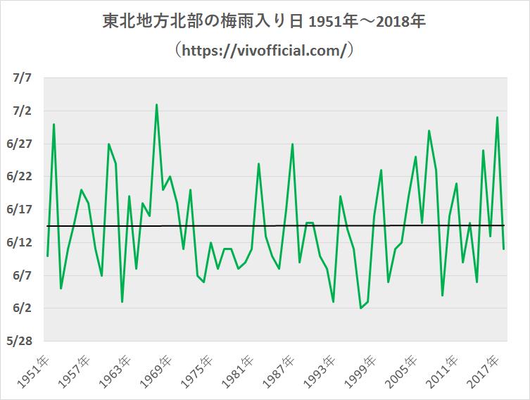 東北地方北部の梅雨入り日1951年~2018年