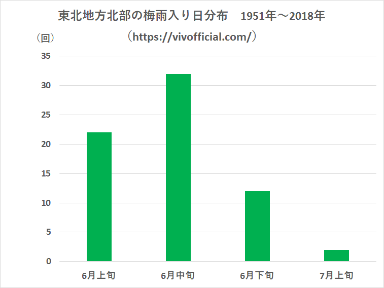 東北地方北部の梅雨入り日分布1951年~2018年