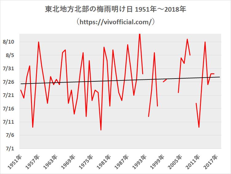 東北地方北部の梅雨明け日1951年~2018年