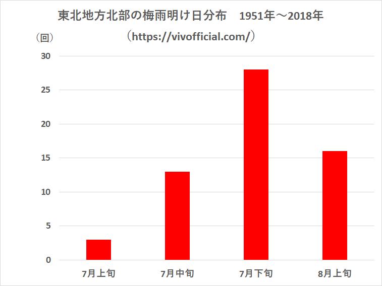 東北地方北部の梅雨明け日分布1951年~2018年