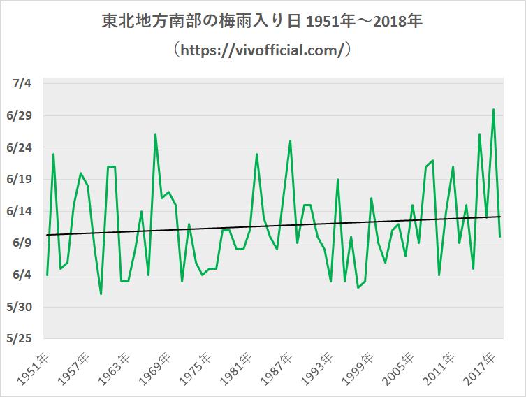 東北地方南部の梅雨入り日1951年~2018年