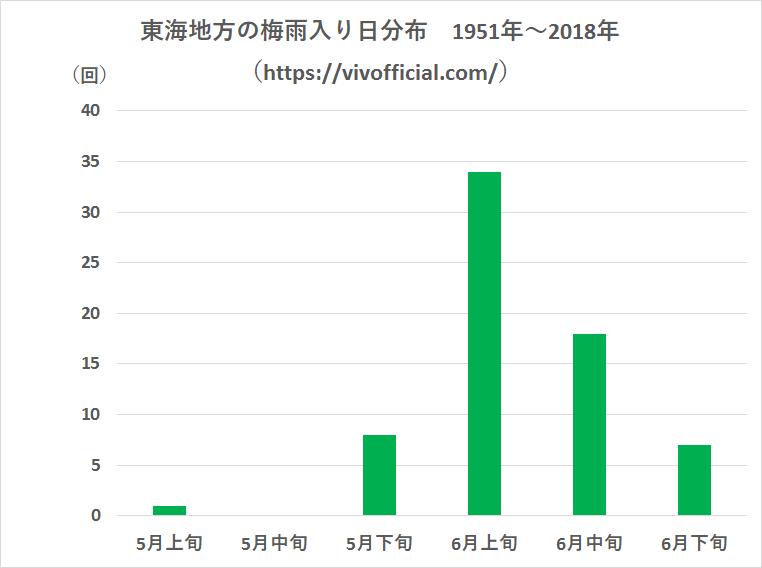 東海地方の梅雨入り日分布1951年~2018年