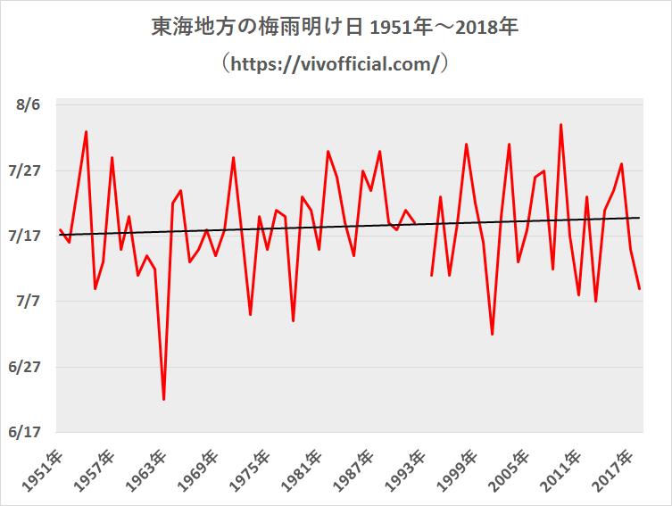 東海地方の梅雨明け日1951年~2018年