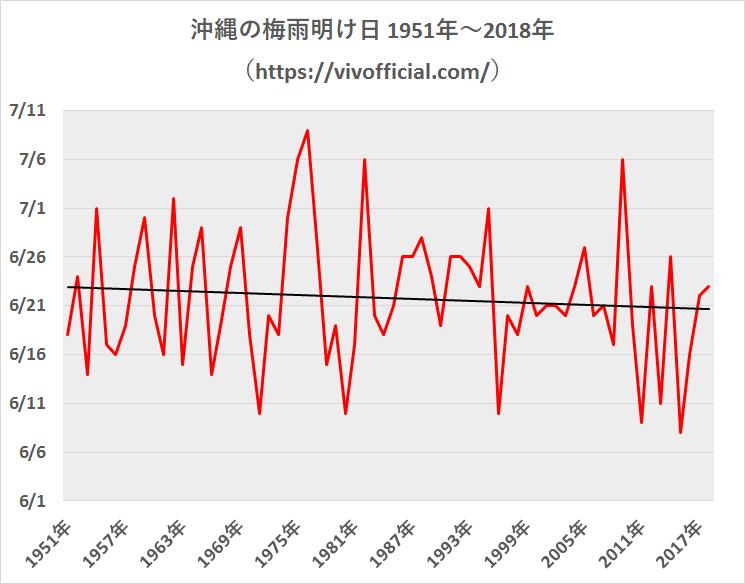 沖縄の梅雨明け日1951年~2018年