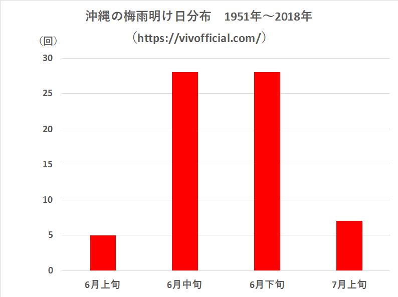沖縄の梅雨明け日分布1951年~2018年