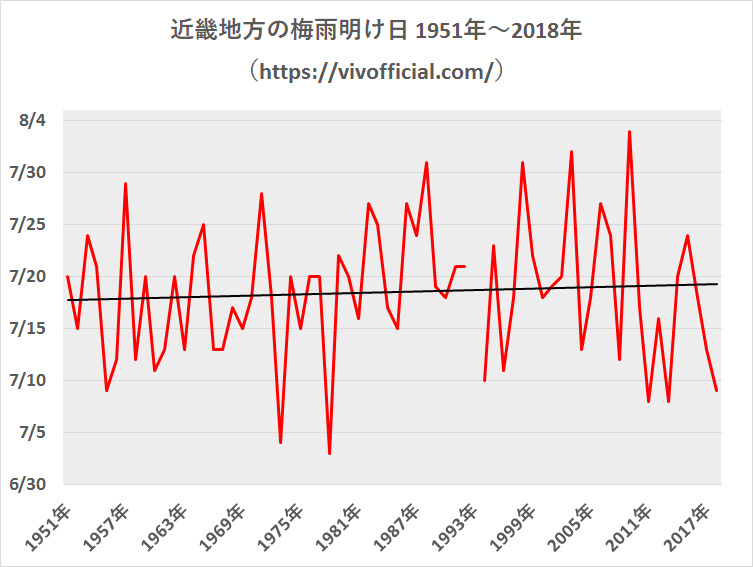 近畿地方の梅雨明け日1951年~2018年