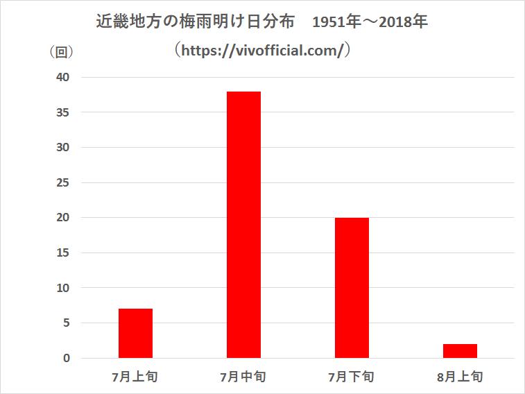 近畿地方の梅雨明け日分布1951年~2018年