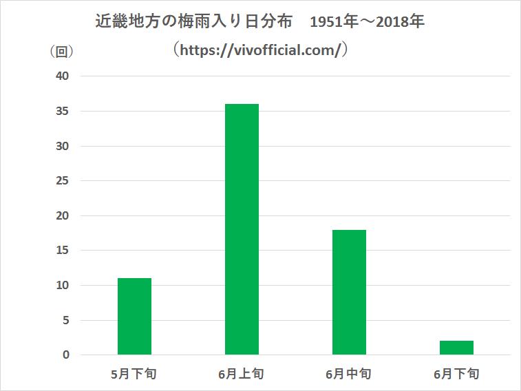近畿地方の梅雨入り日分布1951年~2018年