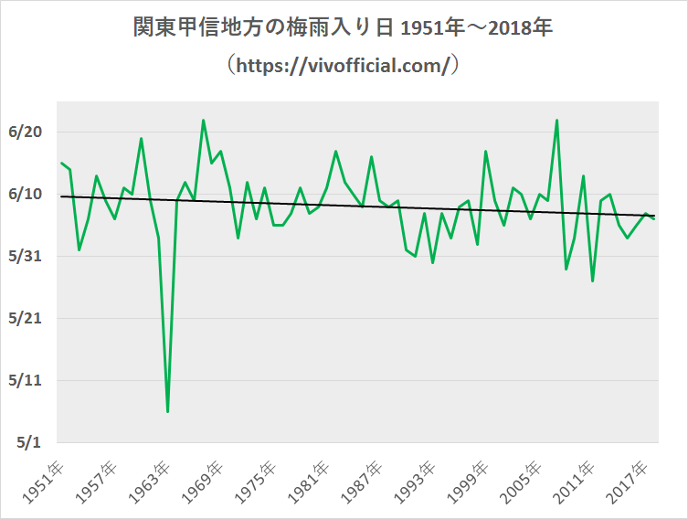 関東甲信地方の梅雨入り日1951年~2018年