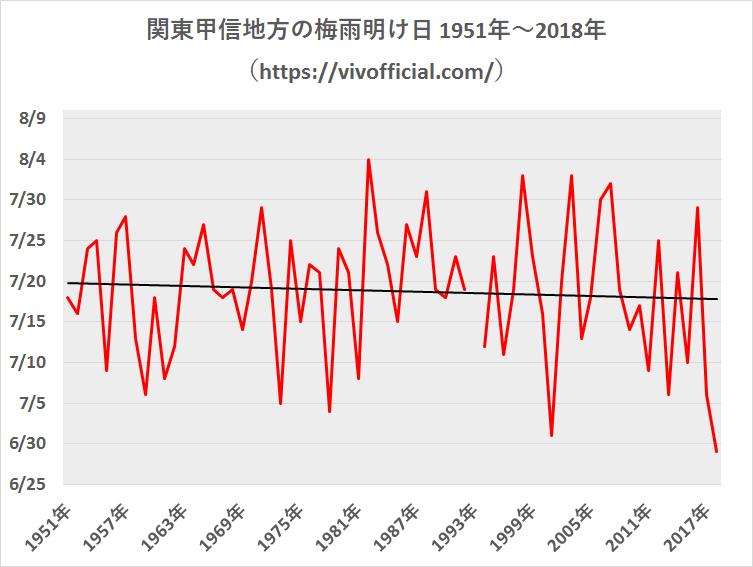 関東甲信地方の梅雨明け日1951年~2018年