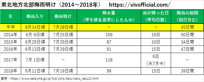 東北地方北部梅雨明け(2014年~2018年)