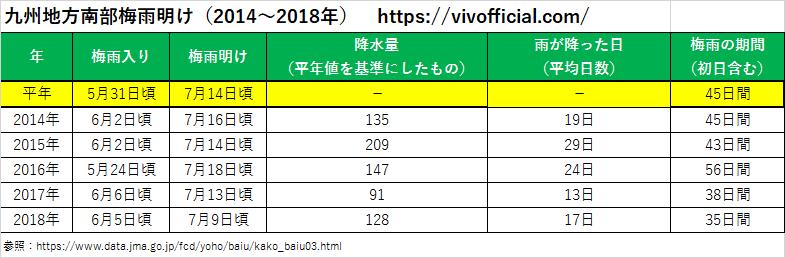 九州地方南部梅雨明け(2014年~2018年)