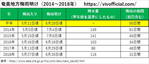 奄美地方梅雨明け(2014年~2018年)