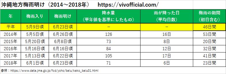 沖縄地方梅雨明け(2014年~2018年)