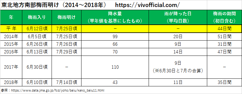 東北地方南部梅雨明け(2014年~2018年)