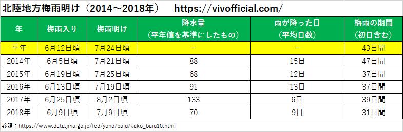 北陸地方梅雨明け(2014年~2018年)