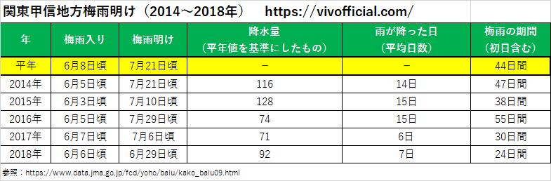 関東甲信地方梅雨明け(2014年~2018年)
