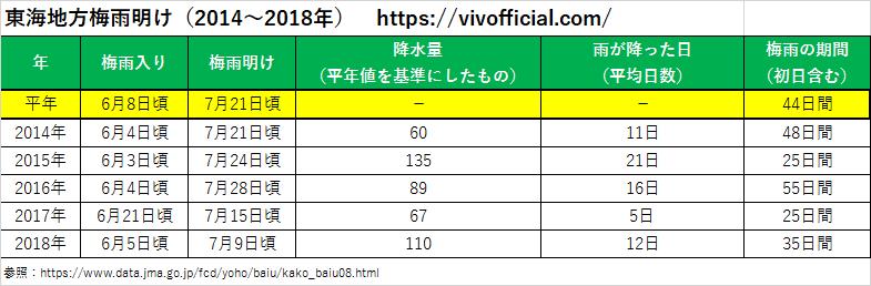 東海地方梅雨明け(2014年~2018年)