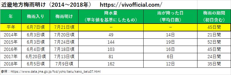近畿地方梅雨明け(2014年~2018年)