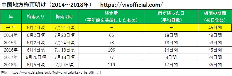 中国地方梅雨明け(2014年~2018年)