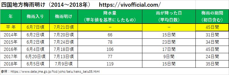 四国地方梅雨明け(2014年~2018年)