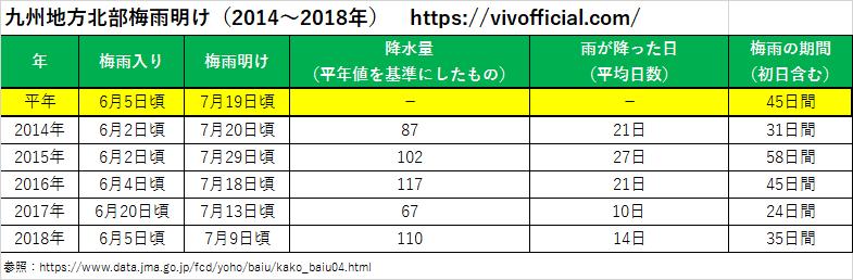 九州地方北部梅雨明け(2014年~2018年)
